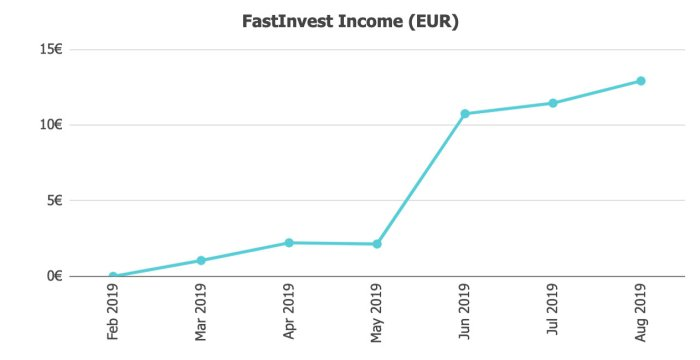 FAstInvest Returns @ Savings4Freedom