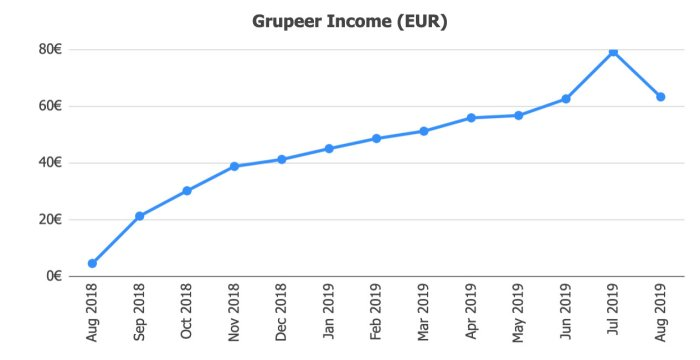 Grupeer Returns @ Savings4Freedom