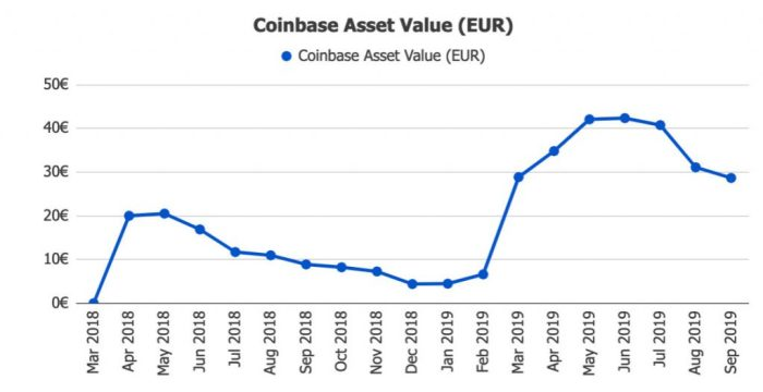 Coinbase Returns @ Savings4Freedom