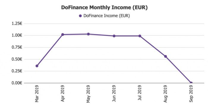 DoFinance Returns @ Savings4Freedom