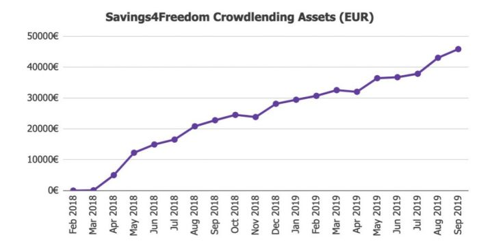 Savings4Freedom Crowdlending Assets Value