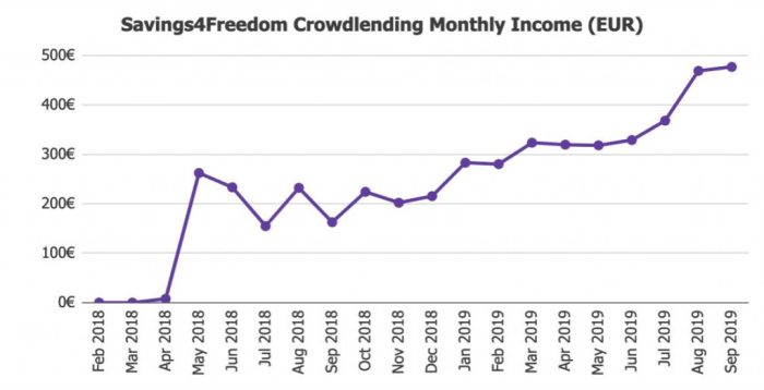 Savings4Freedom Total Returns September 2019