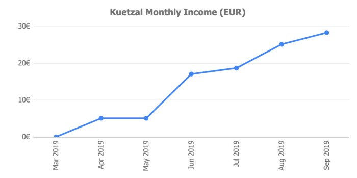 Kuetzal Returns September 2019 @ Savings4Freedom