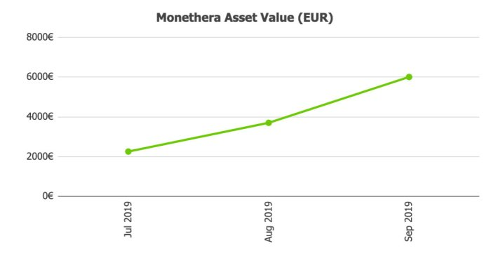Monethera Asset Value @ Savings4Freedom