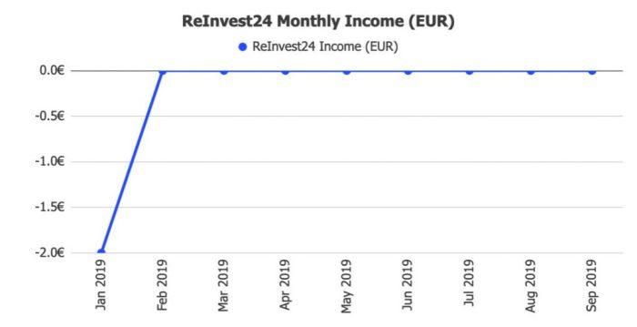 ReInvest24 Returns @ Savings4Freedom