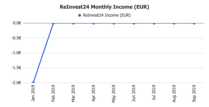 ReInvest24 Returns @ Savings4Freedom