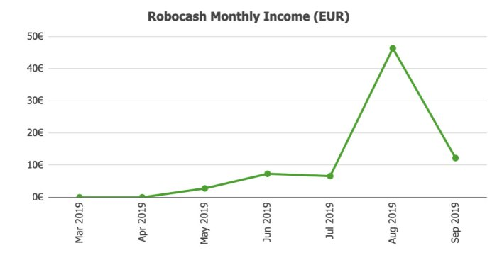 Robocash Returns @ Savings4Freedom