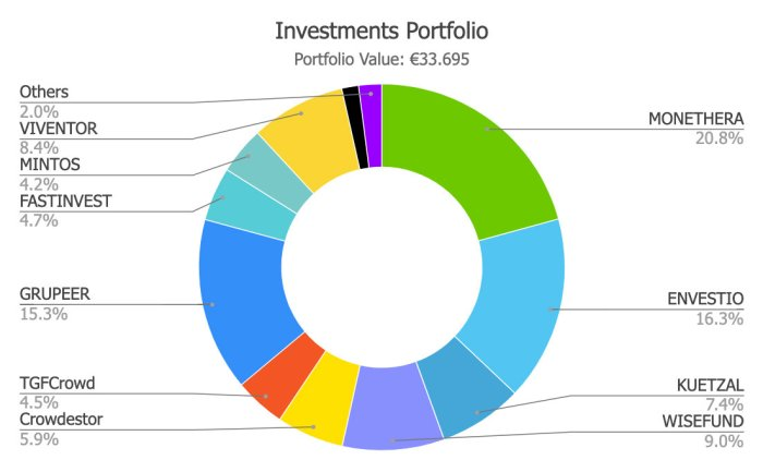 Savings4Freedom Portfolio October 2019