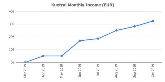 Kuetzal Returns @ Savings4Freedom