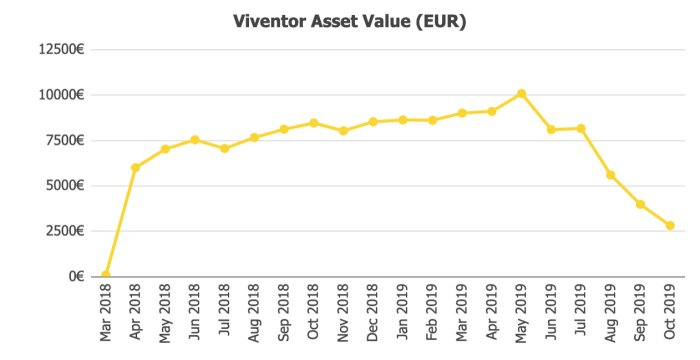 Viventor Assets Value @ Savings4Freedom