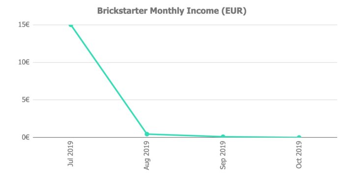 Brickstarter Returns @ Savings4Freedom