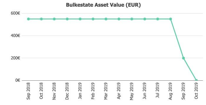 Bulkestate Assets Value @ Savings4Freedom