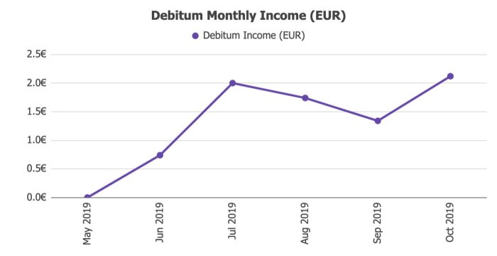Debitum Network Returns @ Savings4Freedom
