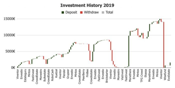 Investments History 2019 @ Savings4Freedom