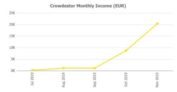 Crowdestor Returns @ Savings4Freedom
