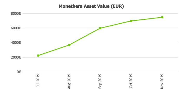 Monethera Assets @ Savings4Freedom