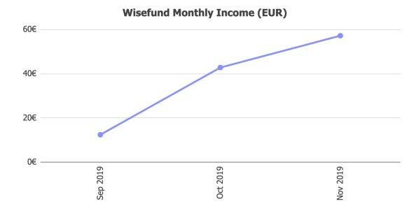 Wisefund Returns @ Savings4Freedom