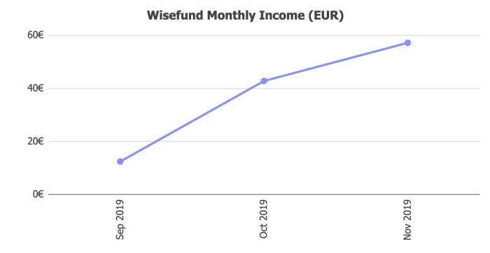 Wisefund Returns @ Savings4Freedom