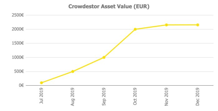 Crowdestor Assets @ Savings4Freedom