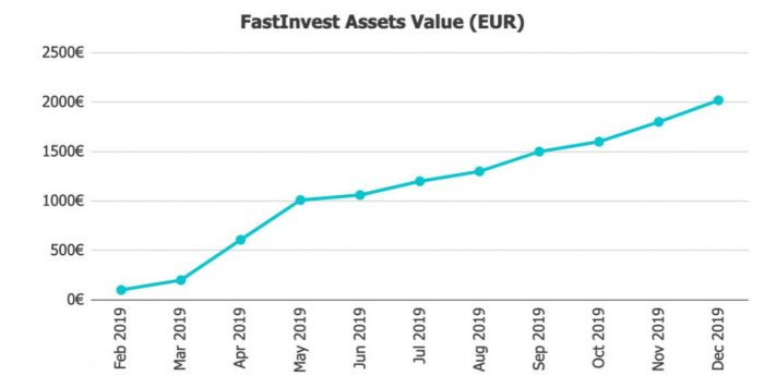 FastInvest Assets @ Savings4Freedom