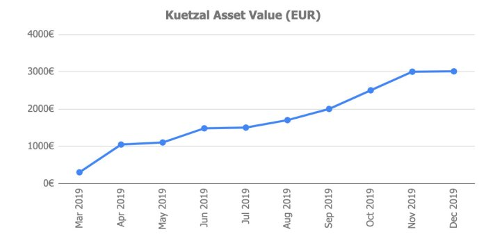Kuetzal Assets @ Savings4Freedom