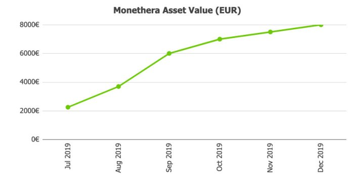 Monethera Assets @ Savings4Freedom