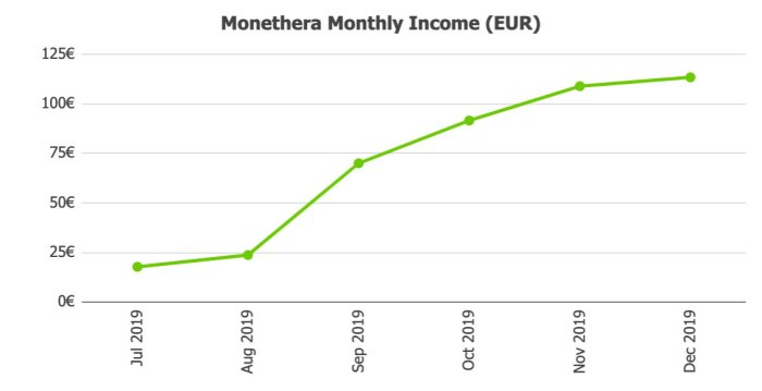 Monethera Returns @ Savings4Freedom