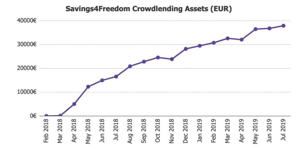 S4F Investment Assets @ Savings4Freedom