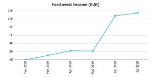 FastInvest Income @ Savings4Freedom