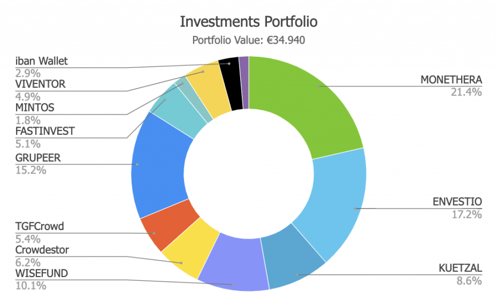 Savings4Freedom Investment Portfolio
