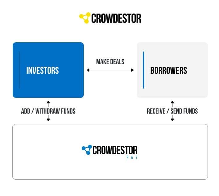 S4F Crowdestor Pay Crowdfunding Campaign @ SavingsForFreedom