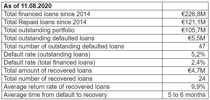 S4F EstateGuru Update 3 July 2020 @ SavingsForFreedom