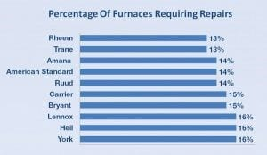 Percentage Of Furnaces Requiring Repairs