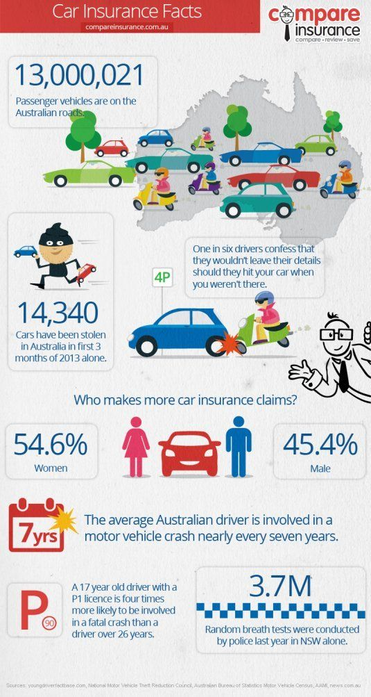 Car Insurance Facts Australia