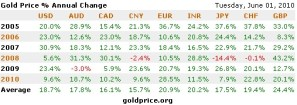 Gold Price Outlook 2010 2011