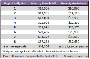 poverty tables - guidelines and thresholds for 2011