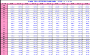2010 Military Pay Table ( > 20 Yrs)