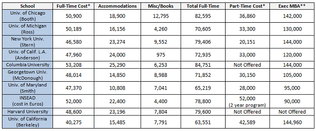 Full Time, Part-time and Excecutive MBA program costs