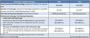 2010-2011 SSI Threshold Changes