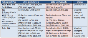 2012 401K, IRA and Roth IRA retirement plan contribution and income limits