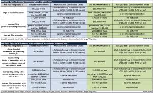 2015 IRA Income Limits