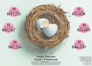 How Long Will $1M Last in Retirement