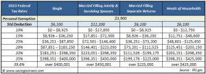 2013 Federal IRS Tax Tables