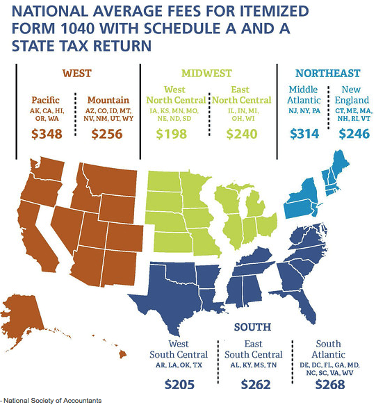 Average Tax Filing Fee
