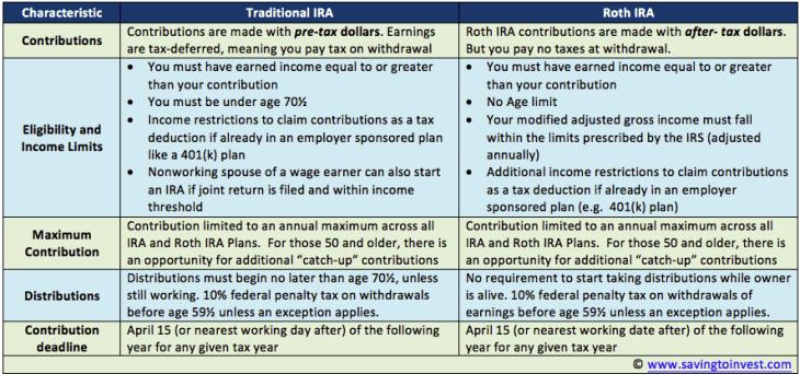 Traditional IRA vs Roth IRA