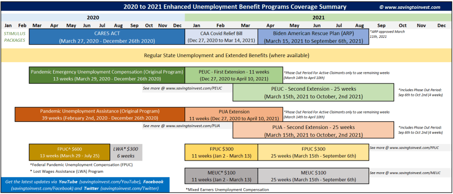 Extended Unemployment Benefit Programs Coverage Summary