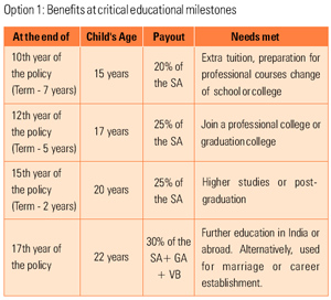 Benefits at critical educational milestones