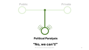 Rebalancing society and Agile organizations by Philip LeNir