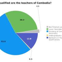 How qualified are the teachers of Cambodia? Ministry figures say it's improving.