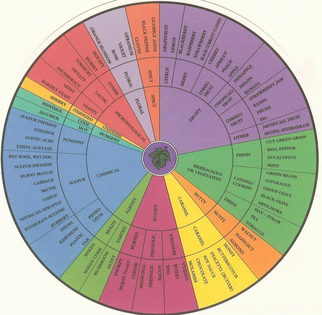 how to prune an apple tree diagram home av wiring wine aroma wheel – savor